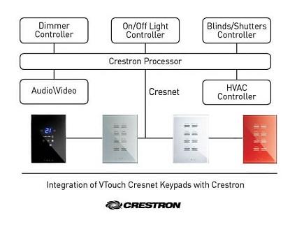 מפסקי מגע חכמים בחיבור קוי-VTOUCH CRESNET